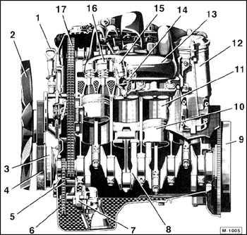 3.2.1 Дизельный двигатель (ДД) Mercedes-Benz W201