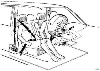 1.7.2 Воздушная подушка безопасности