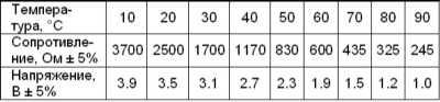 7.0 Электрооборудование двигателя