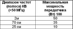 13.8 Установка электрических и электронных приборов