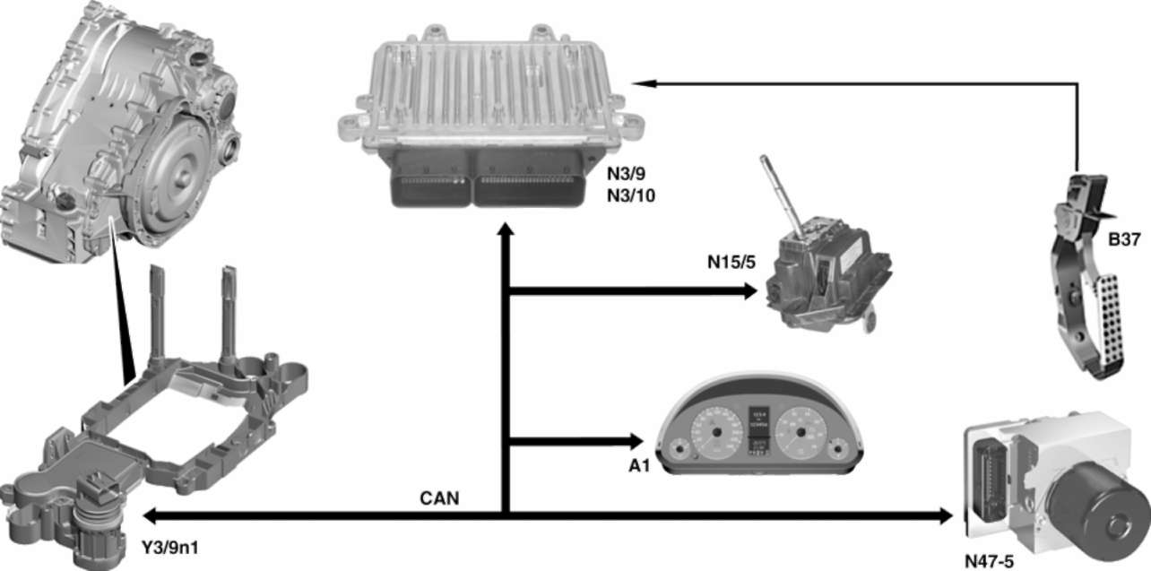 Mercedes-Benz W245 (B Class)   Информация по вариатору