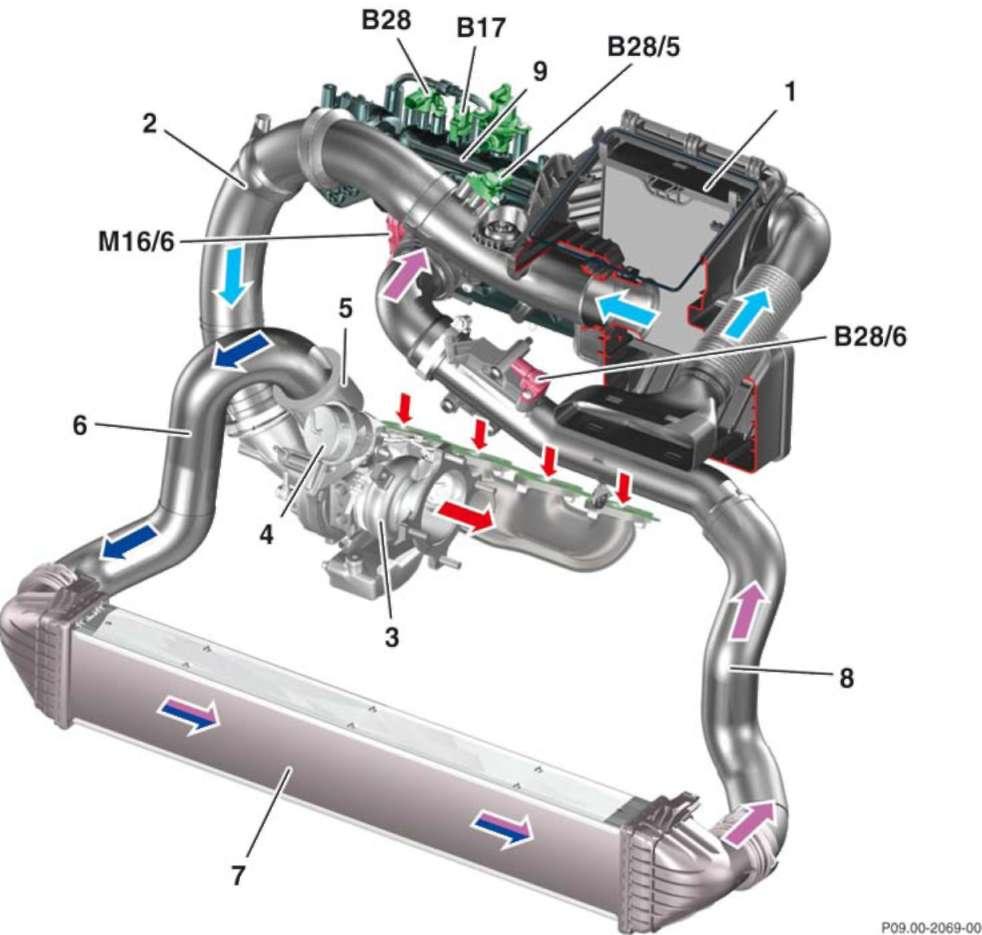 3.2.15 Воздушный контур двигателя с турбонаддувом