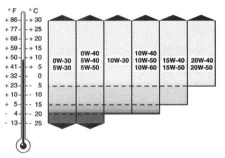 3.1 Рекомендуемые смазки и жидкости
