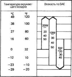2.1.2 Рекомендуемые типы смазки и жидкостей