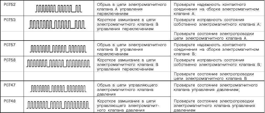 Мицубиси коды самодиагностики