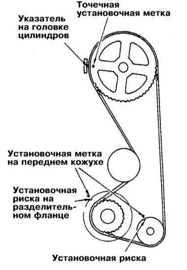 зубчатых колес привода ГРМ