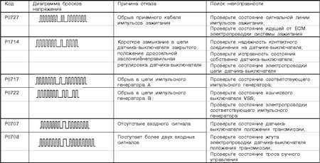 8.5 Система бортовой диагностики (OBD) - принцип функционирования   и коды неисправностей Mitsubishi Galant
