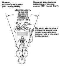 3.34 Проверка/регулировка установки угла опережения зажигания Mitsubishi Galant