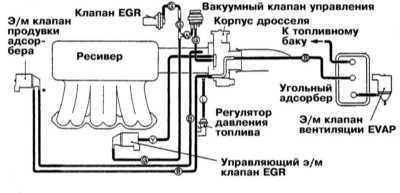 8.0 Системы управления двигателем Mitsubishi Galant