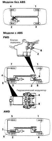 11.8 Прокачка тормозной системы