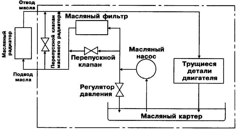 Система смазки двигателя д30 устройство и принцип работы.