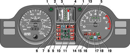 1.10.12 Сигнальные лампочки и предупреждающие сигналы Mitsubishi Pajero