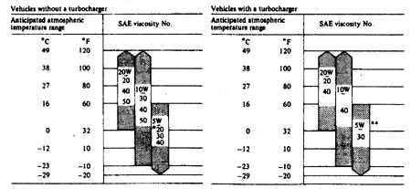 2.13 Рекомендуемые топливо, жидкости и смазочные материалы