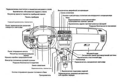 2.3 Оборудование автомобиля, расположение приборов и органов управления