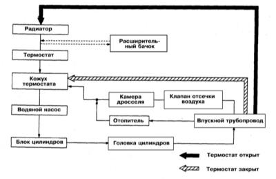 Схема циркуляции охлаждающей жидкости фото 680