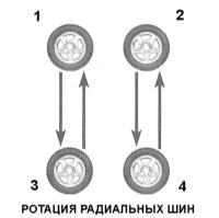3.15 Ротация колес