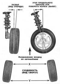 12.22 Углы установки колес