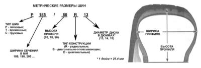 12.21 Колеса и шины - общая информация