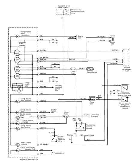 15.21 Контрольные лампы и измерители  (1995-1997)