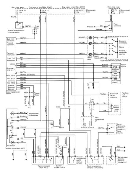 15.25 Система управления скоростью  (1996-1999)