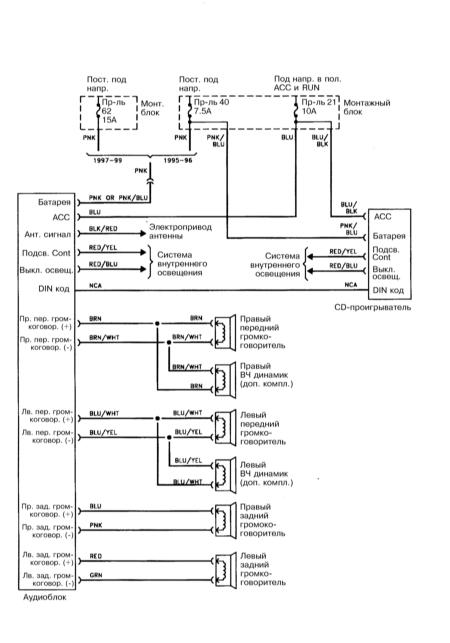 15.34 Аудиосистема (1995-1999)