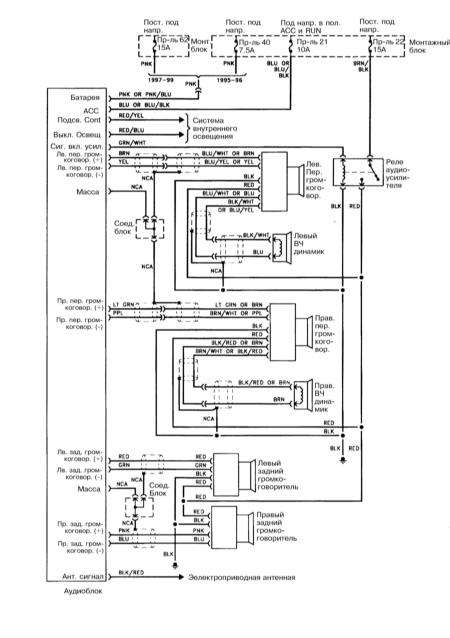 15.35 Аудиосистема Bose (1995-1999)