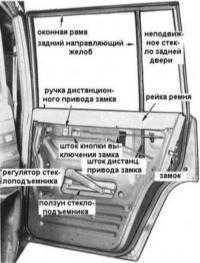 13.8  Обслуживание задних дверей