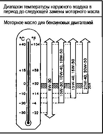 1.101.2 МОТОРНОЕ МАСЛО ДЛЯ БЕНЗИНОВЫХ ДВИГАТЕЛЕЙ Nissan Qashqai