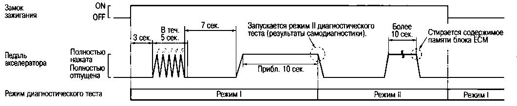 5.3.8 как переключать режимы диагностического теста Nissan Qashqai