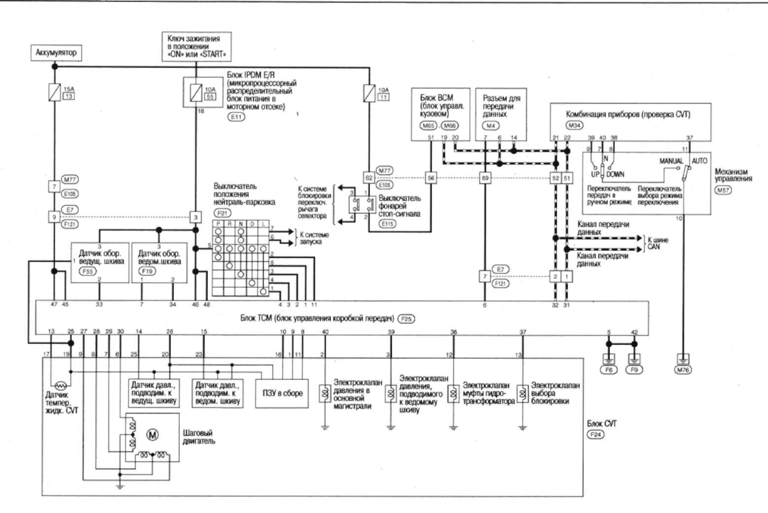 8.3 Схема электрических соединений - система управления CVT