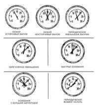 4.3 Диагностика состояния двигателя с применением вакуумметра