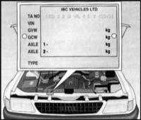 1.2 Идентификационные номера автомобиля