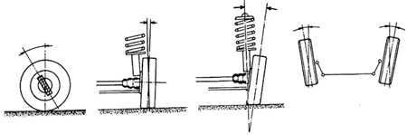 17.42 Углы установки передних колес