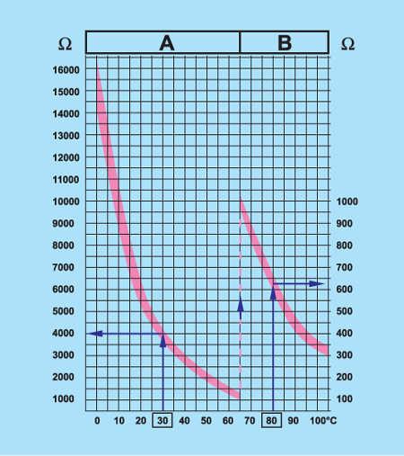 4.21 Проверка датчика температуры топлива дизельного двигателя 1,9 л, 74 кВт