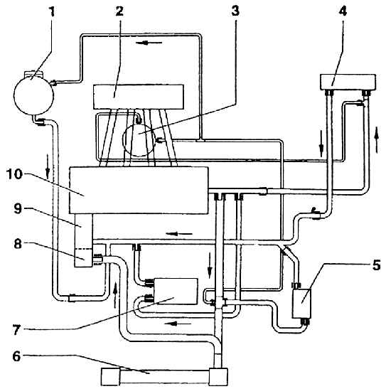 Схема циркуляции охлаждающей жидкости шкода октавия тур