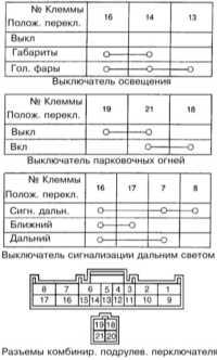 14.22 Выключатели рулевой колонки - общая информация, проверка исправности функционирования