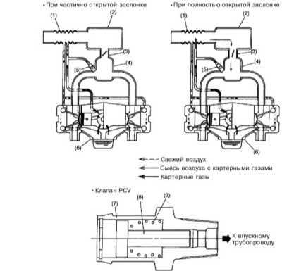8.7 Система управляемой вентиляции картера (PCV) Subaru Forester