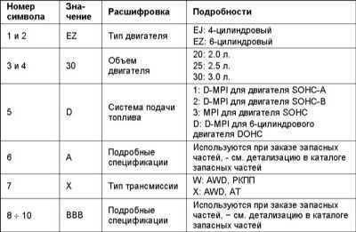 1.2 Идентификационные номера и информационные ярлыки Subaru Legacy Outback