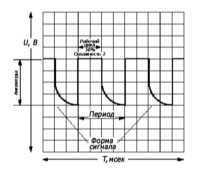 6.3.4 Применение осциллографа для наблюдения рабочих параметров системы   управления