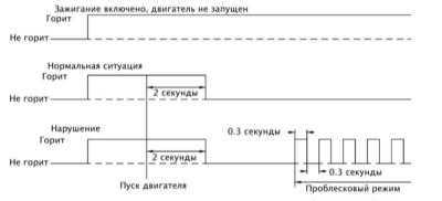 9.3 Система самодиагностики - общая информация и принципы функционирования
