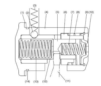 8.2 Механизм блокировки включения задней передачи - устройство и принцип   функционирования