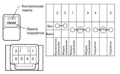 14.10 Система управления скоростью (темпостат) - устройство и принцип   функционирования Subaru Legacy Outback