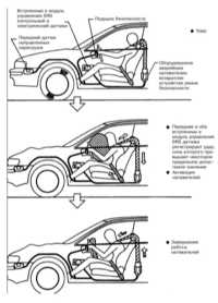 14.7 Система дополнительной безопасности (SRS) - устройство и принцип   функционирования Subaru Legacy Outback