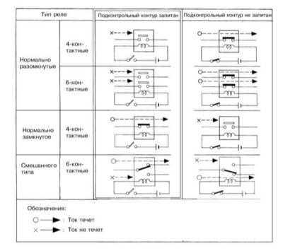 14.5 Реле - общая информация и проверка исправности функционирования