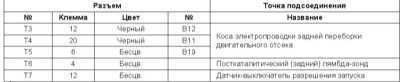 14.6 Детали прокладки бортовой электропроводки Subaru Legacy Outback
