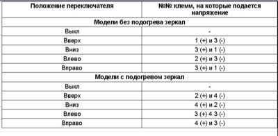 14.19 Электропривод зеркал заднего вида - проверка исправности функционирования
