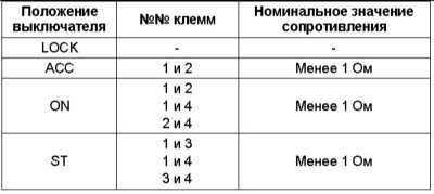 14.27 Проверка состояния и замена контактной группы выключателя зажигания