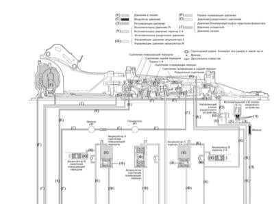 9.2 Электрогидравлическая система управления - общая информация, назначение   основных элементов