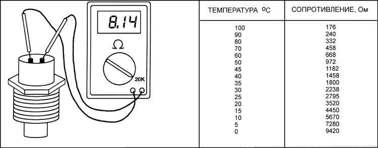 параметры датчика температуры опель