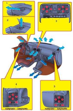 1.5 Система вентиляции и кондиционирования воздуха